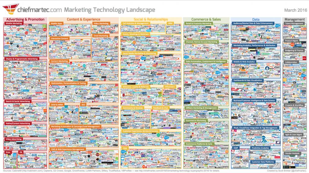 Marketing landscape