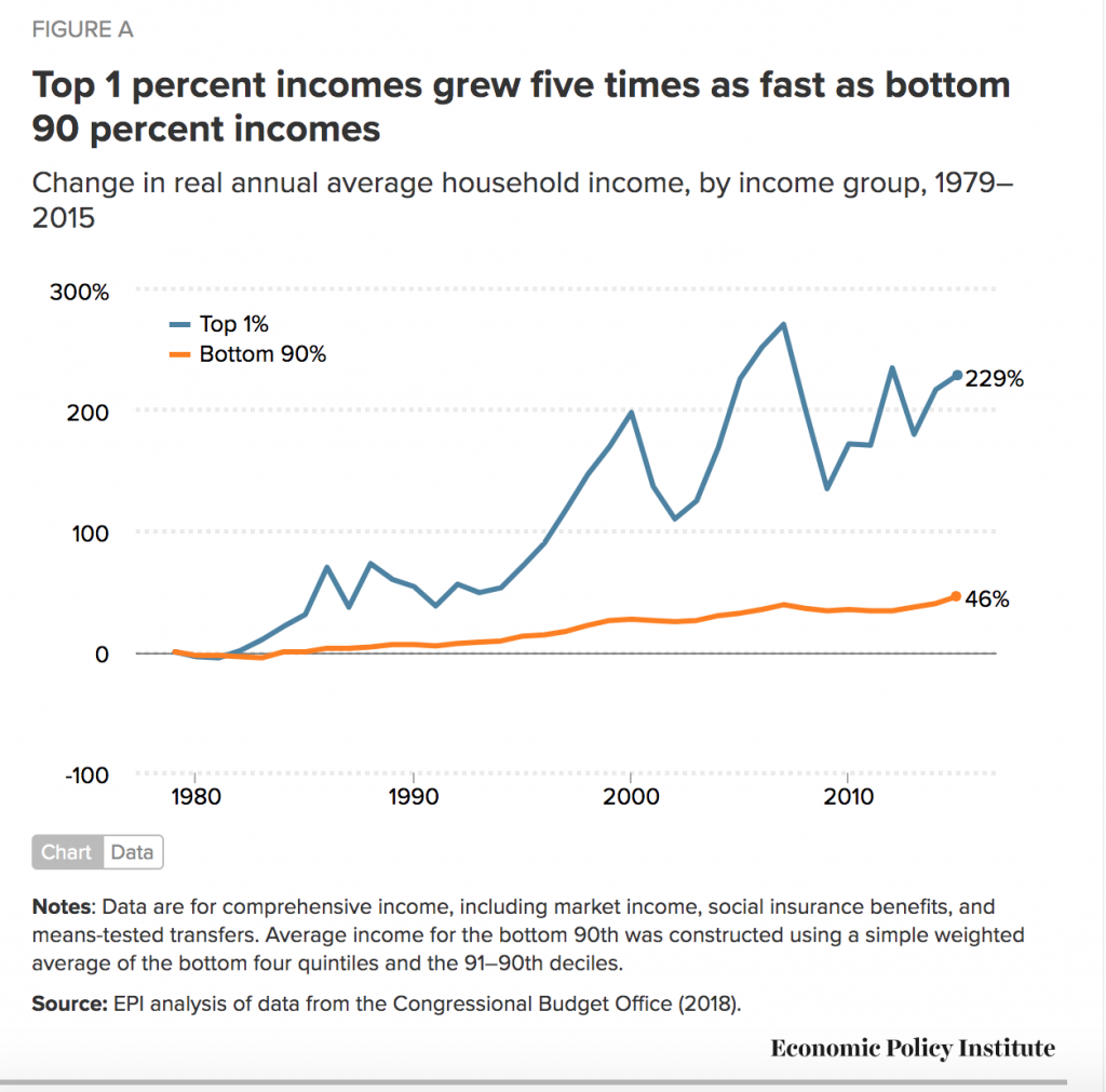Decades of rising economic inequality in the U.S.