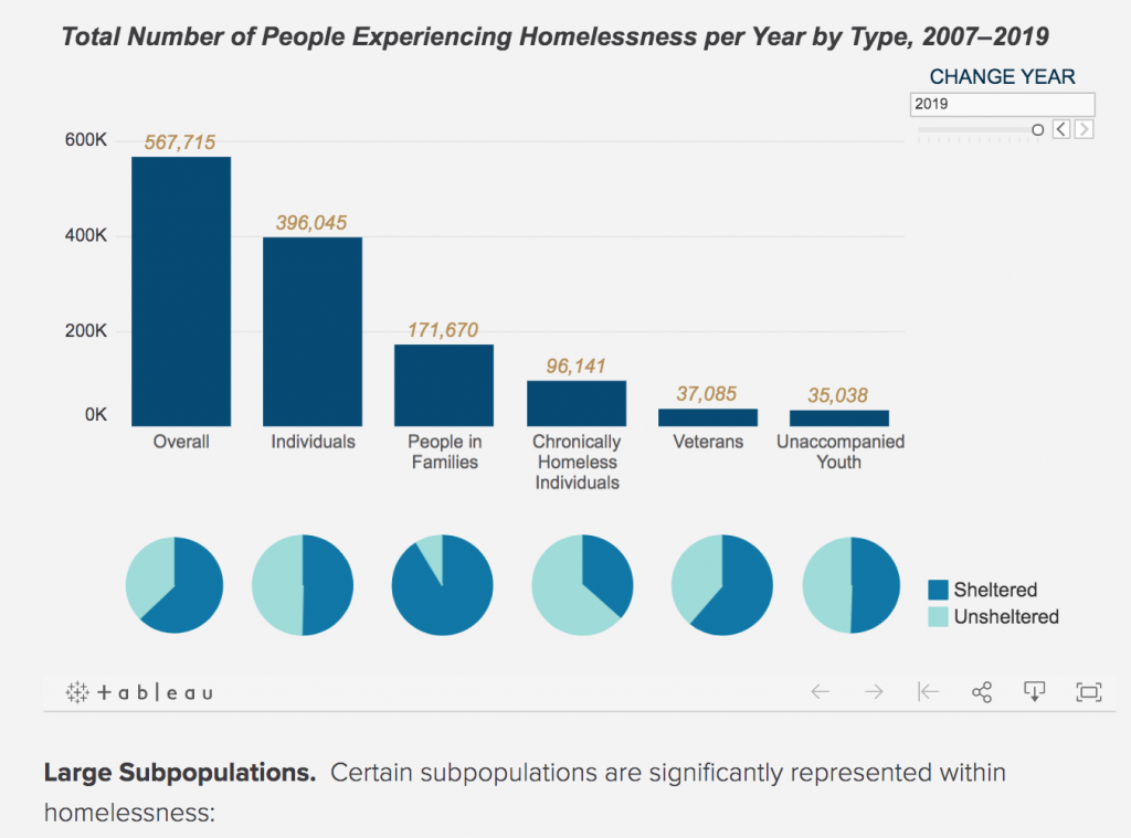 State of Homelessness: 2020 Edition